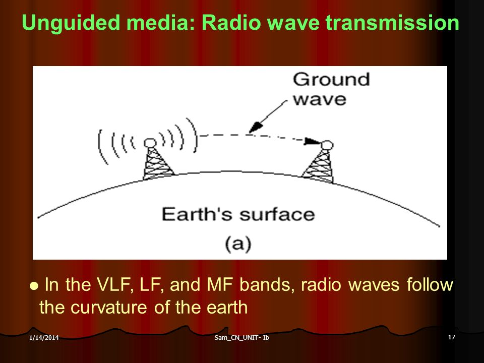 Sam_CN_UNIT- Ib 17 1/14/2014 Unguided media: Radio wave transmission In the VLF, LF, and MF bands, radio waves follow the curvature of the earth