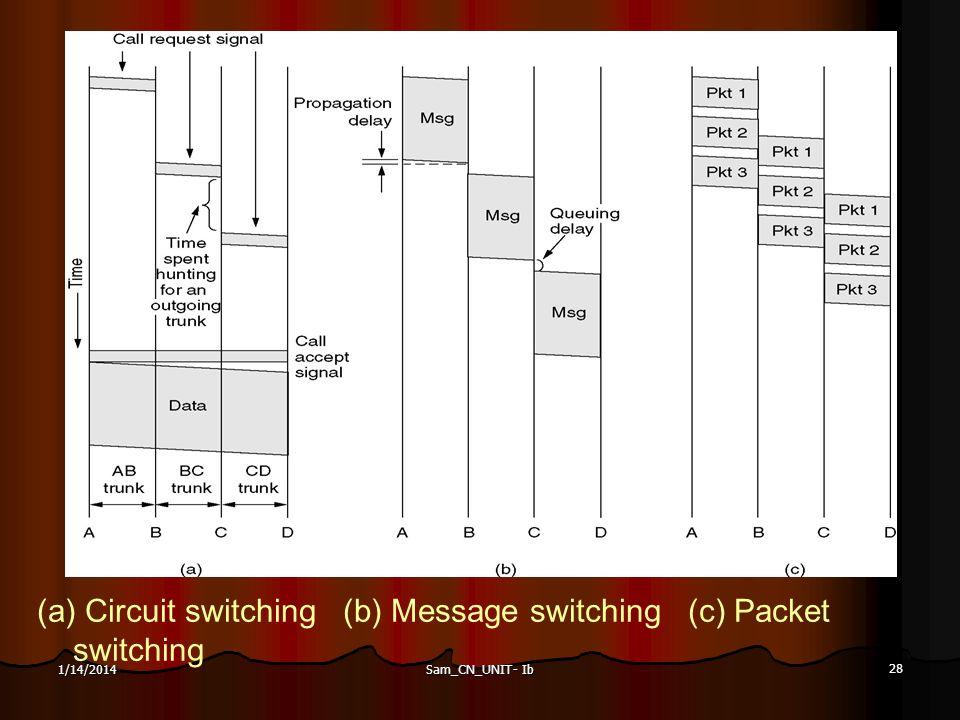 Sam_CN_UNIT- Ib 28 1/14/2014 (a) Circuit switching (b) Message switching (c) Packet switching