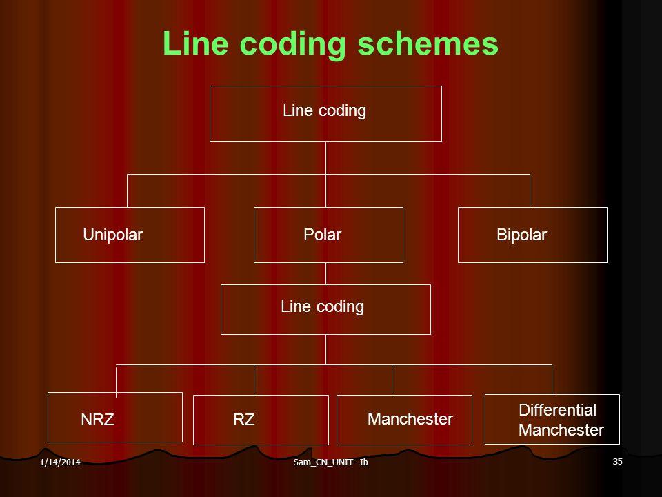 Sam_CN_UNIT- Ib 35 1/14/2014 Line coding schemes Line coding UnipolarPolarBipolar Line coding NRZRZ Manchester Differential Manchester