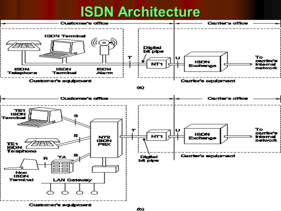 Sam_CN_UNIT- Ib 46 1/14/2014 ISDN Architecture