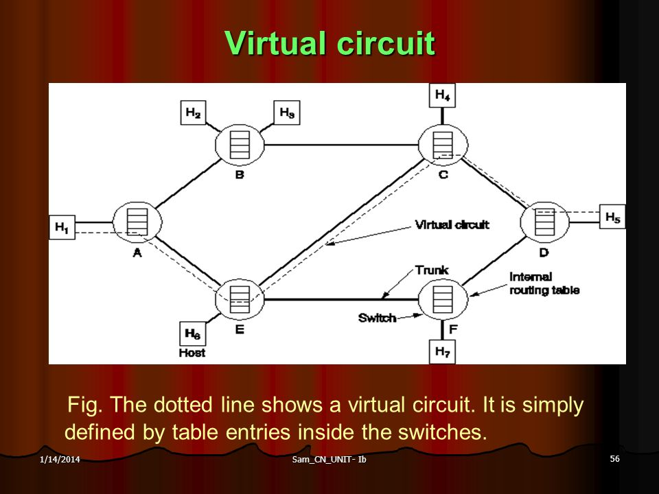 Sam_CN_UNIT- Ib 56 1/14/2014 Virtual circuit Fig. The dotted line shows a virtual circuit. It is simply defined by table entries inside the switches.