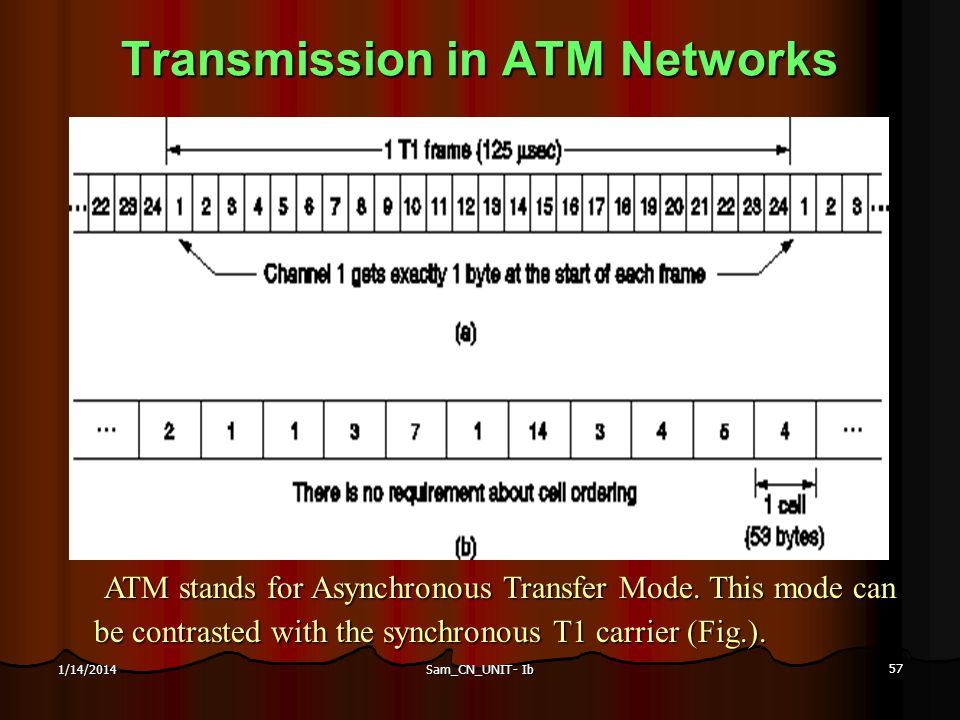 Sam_CN_UNIT- Ib 57 1/14/2014 Transmission in ATM Networks ATM stands for Asynchronous Transfer Mode. This mode can be contrasted with the synchronous