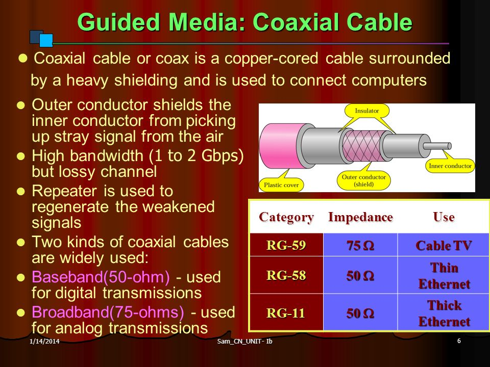 Sam_CN_UNIT- Ib 6 1/14/2014 Guided Media: Coaxial Cable Outer conductor shields the inner conductor from picking up stray signal from the air High ban