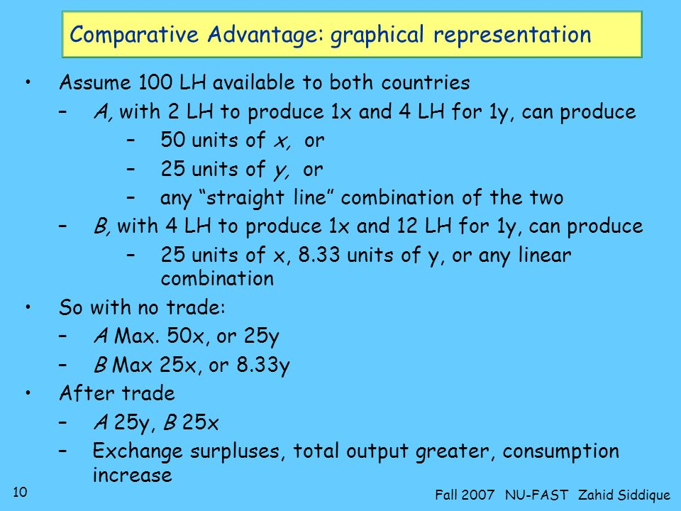 9 Fall 2007 NU-FAST Zahid Siddique Comparative Advantage Similarly for country B So we have the following cost matrix If each country specializes in its area of advantage –world output greater and countries can trade surpluses –consumption of both goods in both countries increase Cost / Country CXCX CYCY A½ Y2x B Y3x B sacrifices 1/3 units of y to produce 1x and 3 units of x to produce 1y Clearly, B is more efficient in producing x (as it needs to sacrifice less resources to produce 1x) while A in y