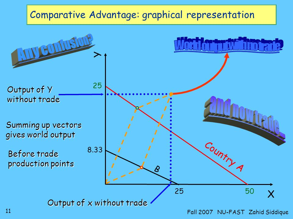 10 Fall 2007 NU-FAST Zahid Siddique Comparative Advantage: graphical representation Assume 100 LH available to both countries –A, with 2 LH to produce 1x and 4 LH for 1y, can produce –50 units of x, or –25 units of y, or –any straight line combination of the two –B, with 4 LH to produce 1x and 12 LH for 1y, can produce –25 units of x, 8.33 units of y, or any linear combination So with no trade: –A Max.