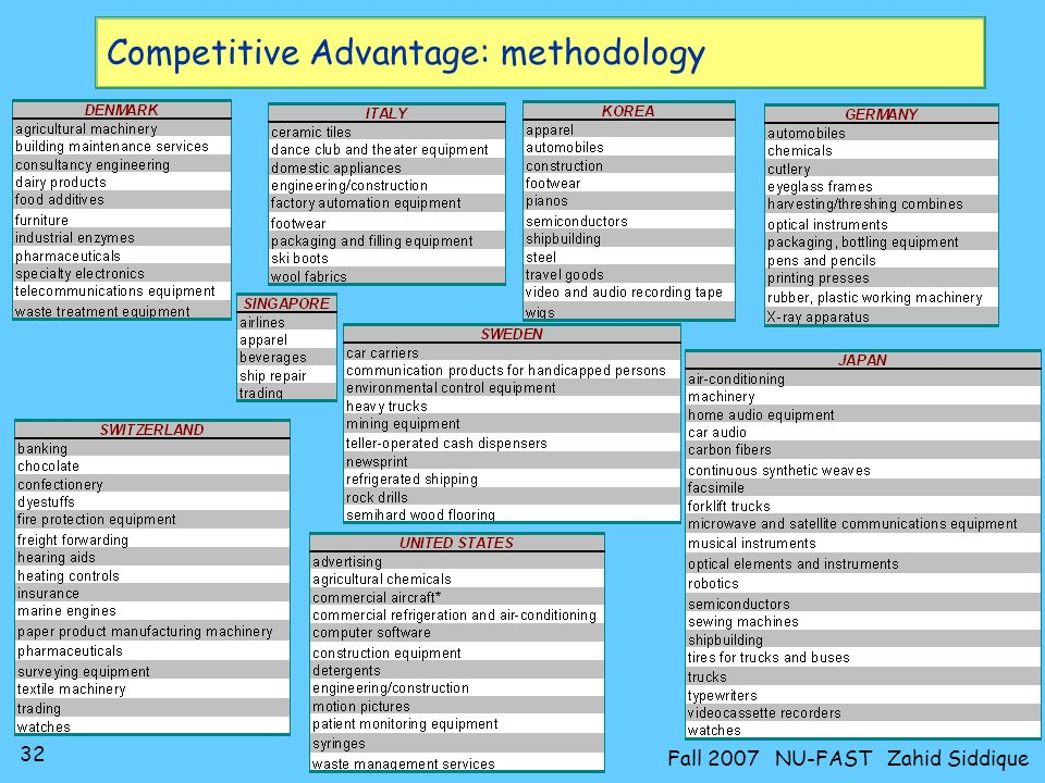 31 Fall 2007 NU-FAST Zahid Siddique Competitive Advantage: methodology Theory developed by empirical research: –10 countries examined at deep industry level: Denmark (5.1 million people in 1987); Germany (61m); Italy 57; Japan 122; Korea 42; Singapore 2.6; Sweden 8.4; Switzerland 6.5; UK 57; USA 244 m Statistical technique used to select industries/firms in which each country was outstanding competitor in 1985 –100 industries selected From obvious (Japan semiconductors) To obscure (British biscuits) Industry classifications show how specific capital is –Machines essential for one industry useless in another Key point in critique of conventional theory The complete list by country:
