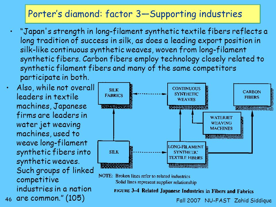45 Fall 2007 NU-FAST Zahid Siddique Porters diamond: factor 3Supporting industries Competitive advantage in related industries