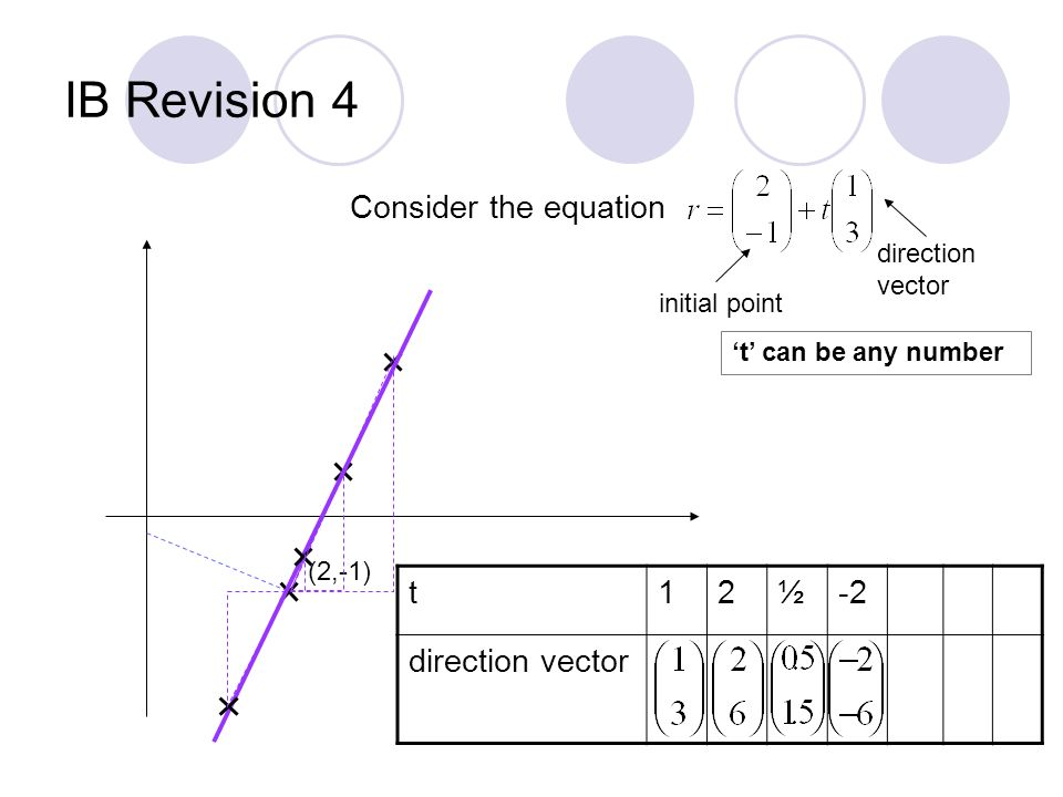 IB Revision 4 Consider the equation initial point direction vector (2,-1) t12½-2 direction vector t can be any number