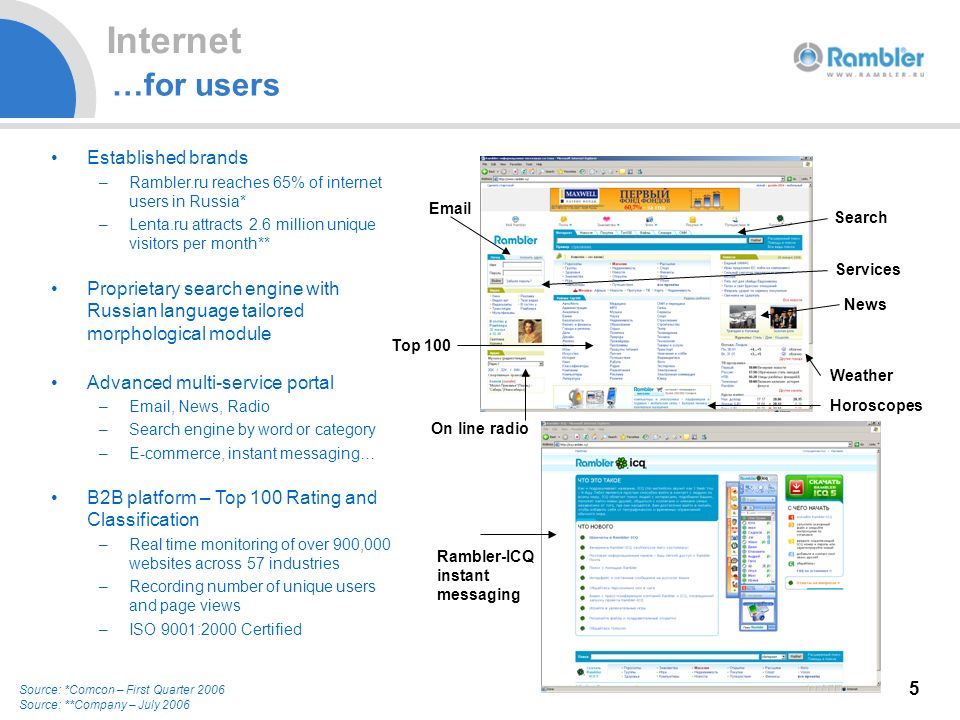 5 …for users Established brands –Rambler.ru reaches 65% of internet users in Russia* –Lenta.ru attracts 2.6 million unique visitors per month** Proprietary search engine with Russian language tailored morphological module Advanced multi-service portal – , News, Radio –Search engine by word or category –E-commerce, instant messaging… B2B platform – Top 100 Rating and Classification –Real time monitoring of over 900,000 websites across 57 industries –Recording number of unique users and page views –ISO 9001:2000 Certified Search News Services  Top 100 Weather Horoscopes On line radio 5 Source: *Comcon – First Quarter 2006 Source: **Company – July 2006 Rambler-ICQ instant messaging Internet