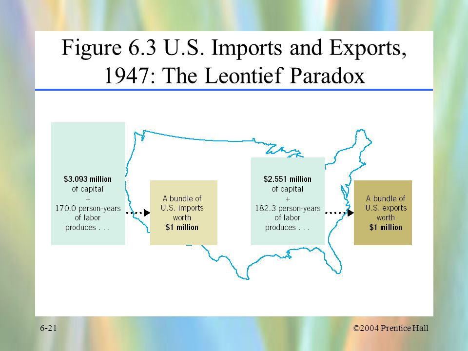 ©2004 Prentice Hall6-21 Figure 6.3 U.S. Imports and Exports, 1947: The Leontief Paradox