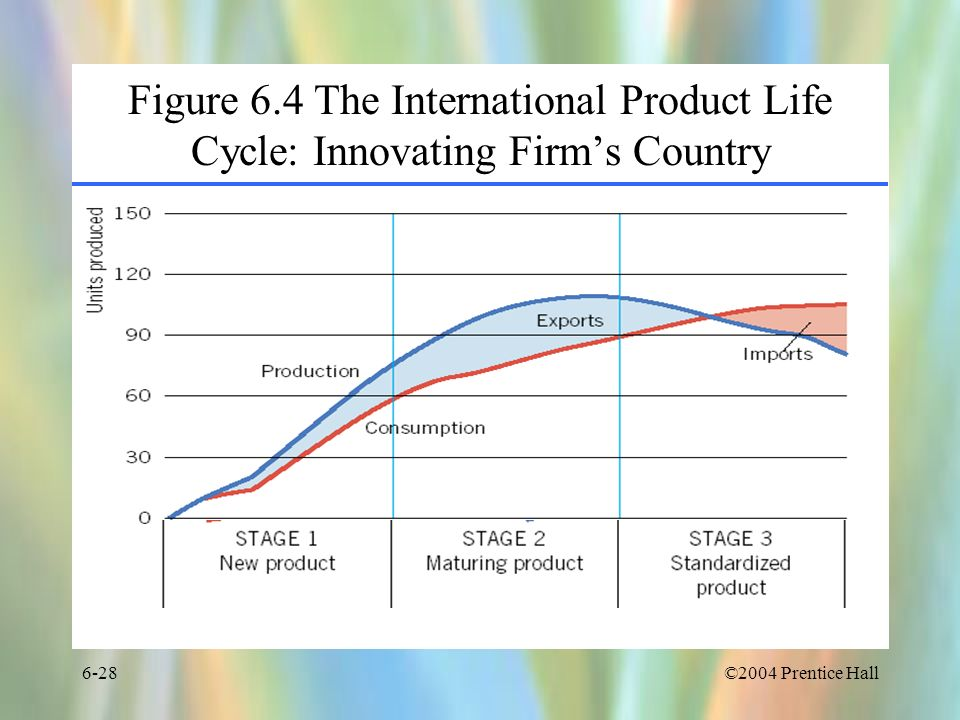©2004 Prentice Hall6-28 Figure 6.4 The International Product Life Cycle: Innovating Firms Country