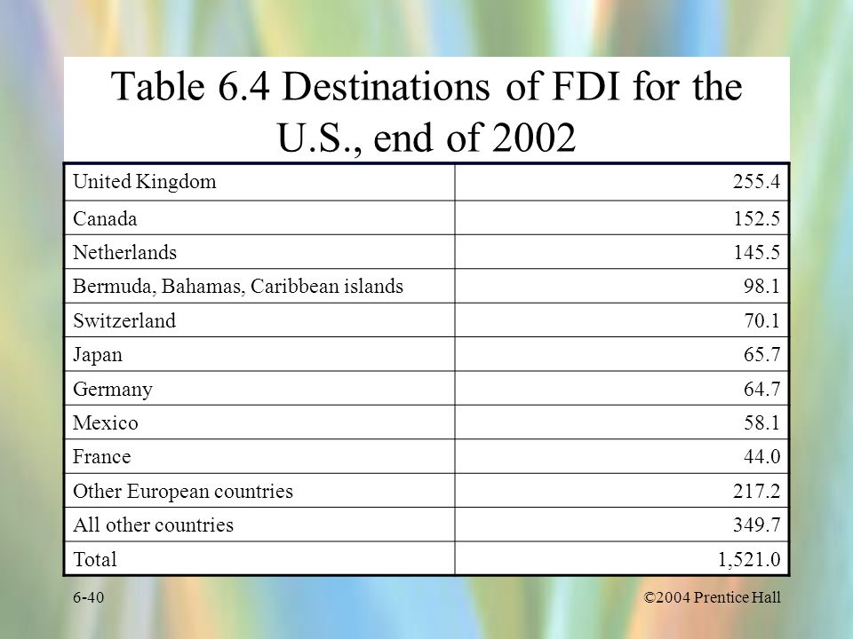 ©2004 Prentice Hall6-40 Table 6.4 Destinations of FDI for the U.S., end of 2002 United Kingdom255.4 Canada152.5 Netherlands145.5 Bermuda, Bahamas, Car