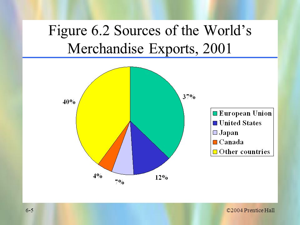 ©2004 Prentice Hall6-36 Figure 6.6 Theories of International Trade Country-Based Theories Country is unit of analysis Emerged prior to WWII Developed by economists Explain interindustry trade Include –Mercantilism –Absolute advantage –Comparative advantage –Relative factor endowments Firm-Based Theories Firm is unit of analysis Emerged after WWII Developed by business school professors Explain intraindustry trade Include –Country similarity theory –Product life cycle –Global strategic rivalry –National competitive advantage