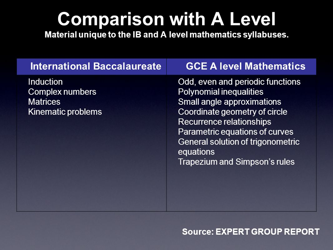 Comparison with A Level Material unique to the IB and A level mathematics syllabuses. International BaccalaureateGCE A level Mathematics Induction Com