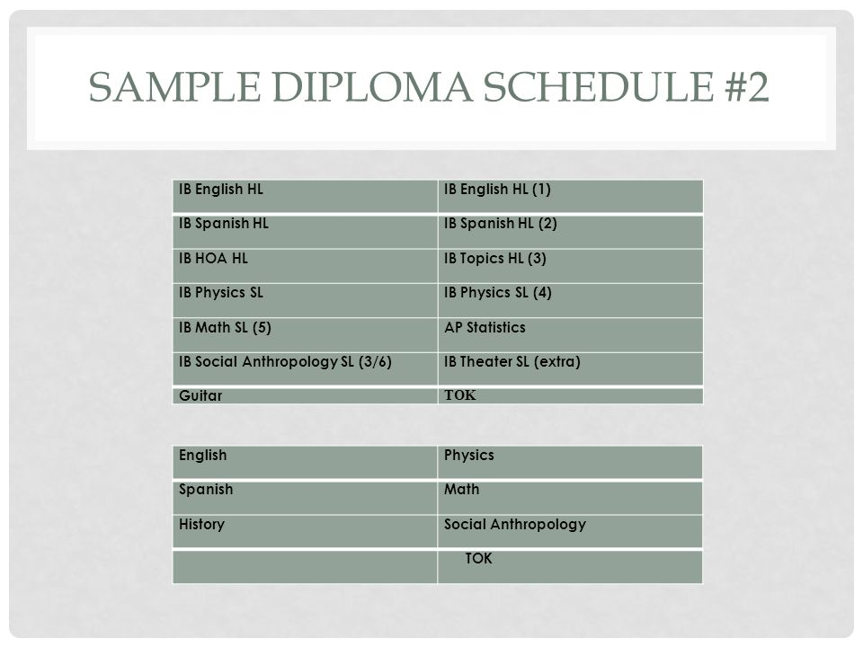 SAMPLE DIPLOMA SCHEDULE #2 IB English HL IB English HL (1) IB Spanish HL IB Spanish HL (2) IB HOA HL IB Topics HL (3) IB Physics SL IB Physics SL (4)