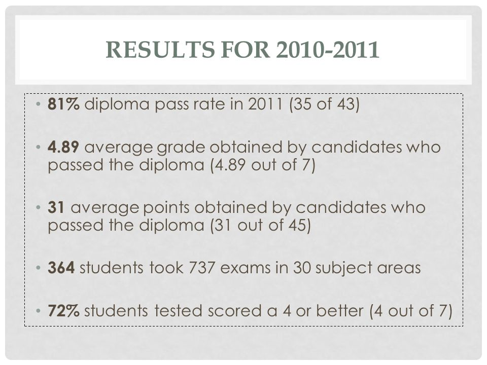 RESULTS FOR 2010-2011 81% diploma pass rate in 2011 (35 of 43) 4.89 average grade obtained by candidates who passed the diploma (4.89 out of 7) 31 ave