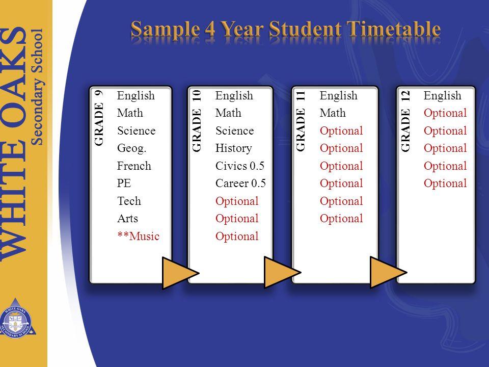 GRADE 9 English Math Science Geog. French PE Tech Arts **Music GRADE 10 English Math Science History Civics 0.5 Career 0.5 Optional GRADE 11 English M