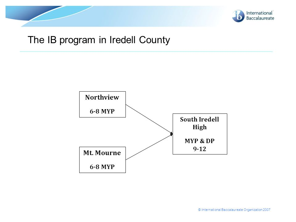 © International Baccalaureate Organization 2007 The IB program in Iredell County Northview 6-8 MYP Mt.
