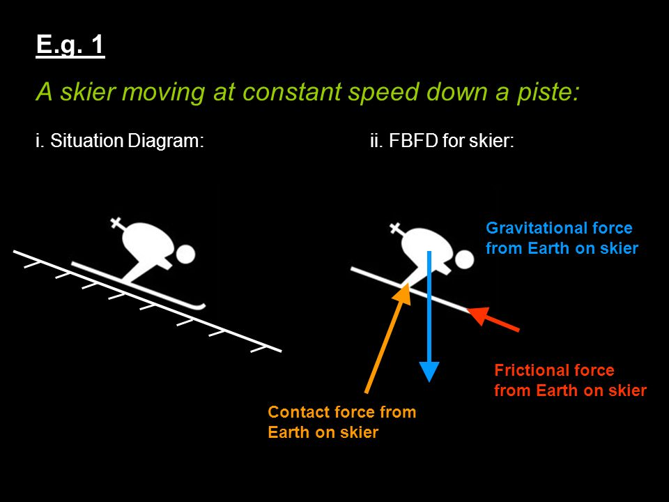 E.g. 1 A skier moving at constant speed down a piste: i. Situation Diagram:ii. FBFD for skier: Contact force from Earth on skier Gravitational force f
