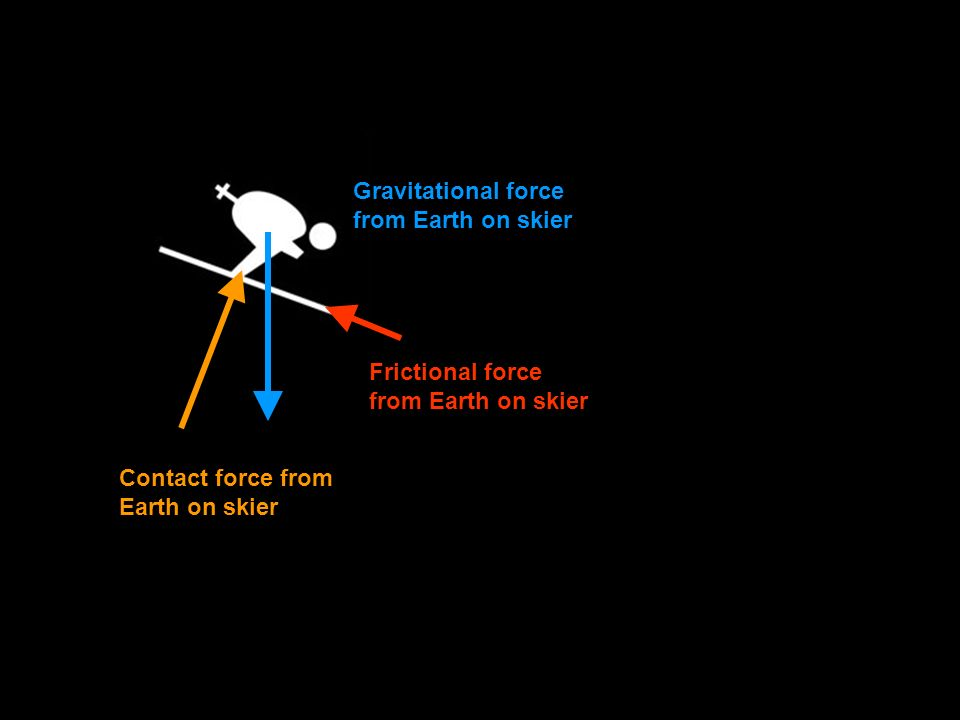 Contact force from Earth on skier Gravitational force from Earth on skier Frictional force from Earth on skier