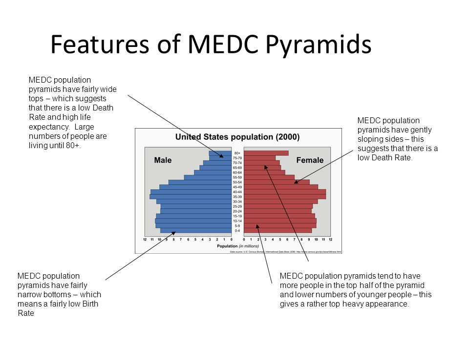 Features of MEDC Pyramids MEDC population pyramids have fairly narrow bottoms – which means a fairly low Birth Rate MEDC population pyramids have fair