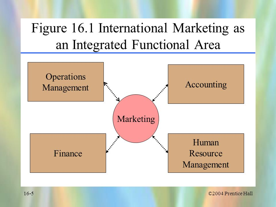 ©2004 Prentice Hall16-5 Figure 16.1 International Marketing as an Integrated Functional Area Operations Management Finance Human Resource Management A