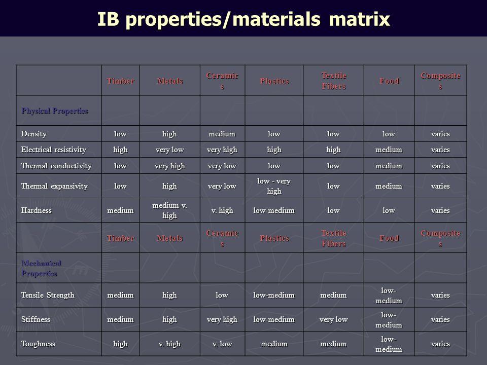 IB properties/materials matrix TimberMetals Ceramic s Plastics Textile Fibers Food Composite s Physical Properties Densitylowhighmediumlowlowlowvaries