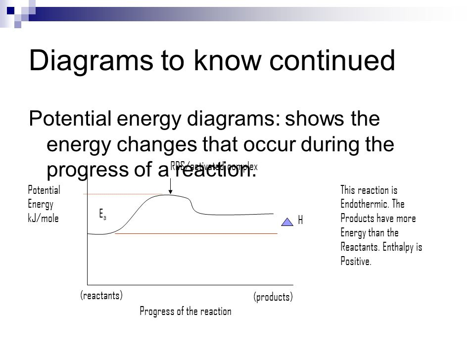 Diagrams to know continued Potential energy diagrams: shows the energy changes that occur during the progress of a reaction. Progress of the reaction