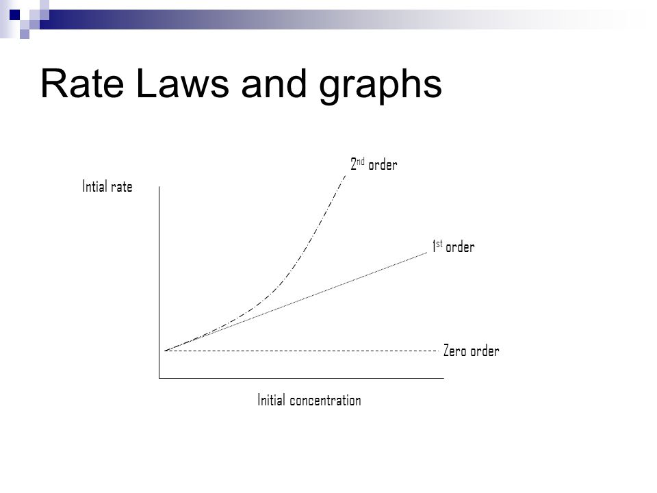 Rate Laws and graphs 2 nd order 1 st order Zero order Intial rate Initial concentration
