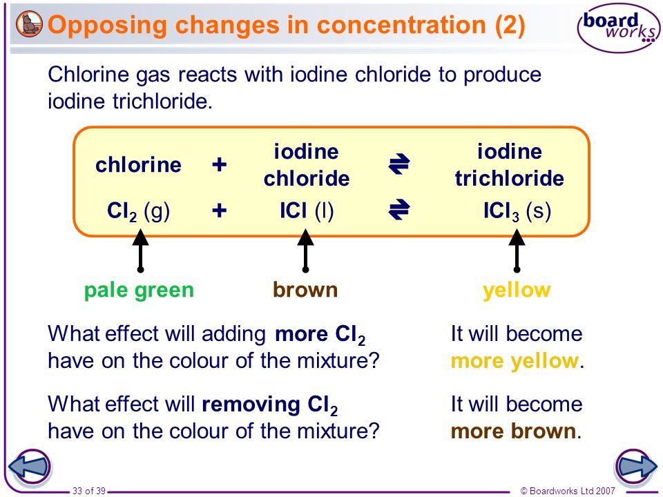 33 of 39© Boardworks Ltd 2007 Opposing changes in concentration (2) It will become more yellow. Chlorine gas reacts with iodine chloride to produce io
