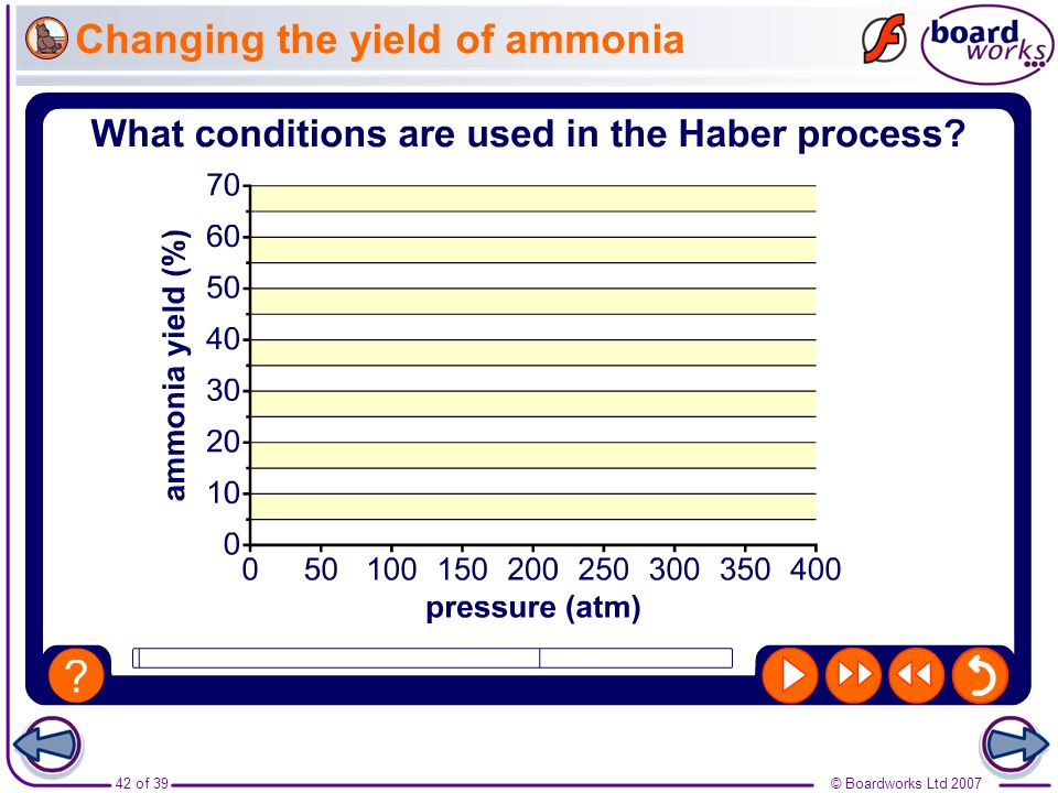 42 of 39© Boardworks Ltd 2007 Changing the yield of ammonia