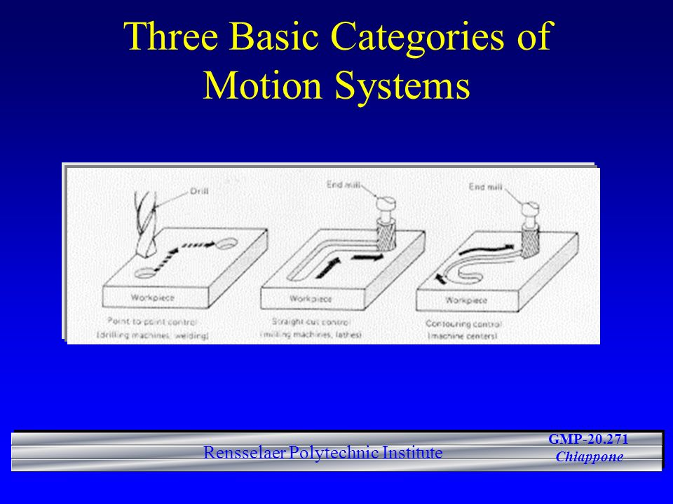 GMP-20.271 Chiappone Rensselaer Polytechnic Institute Three Basic Categories of Motion Systems