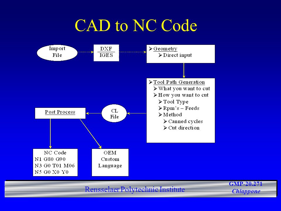 GMP-20.271 Chiappone Rensselaer Polytechnic Institute CAD to NC Code