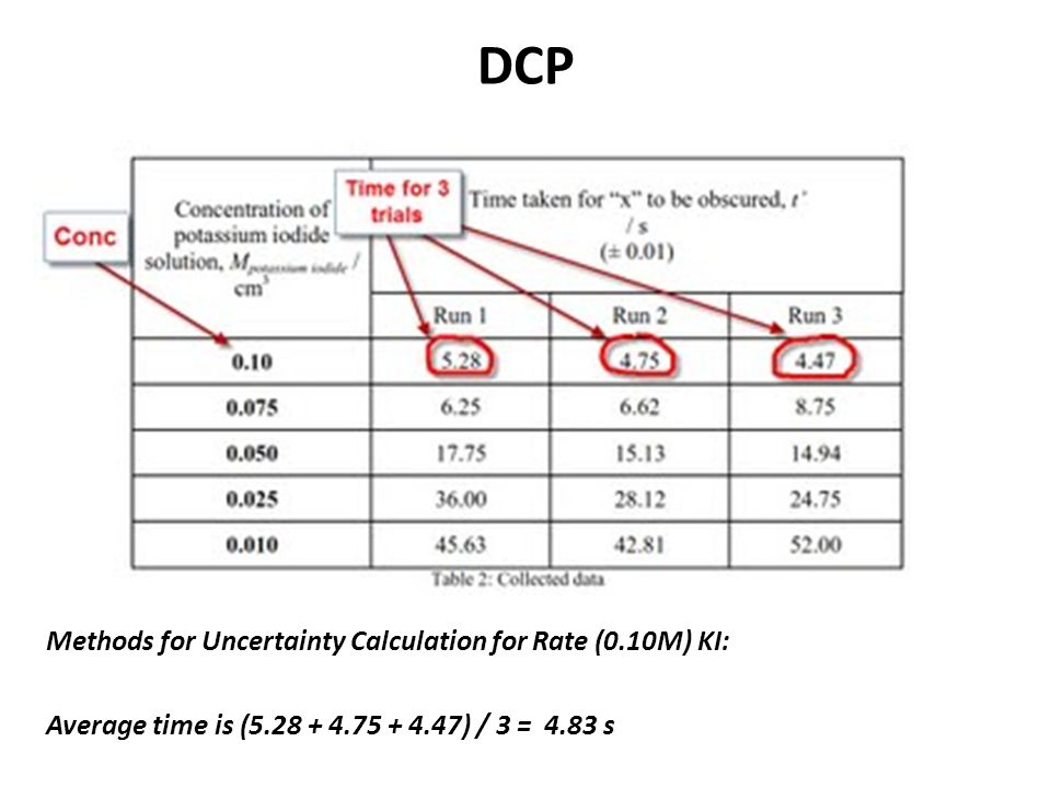DCP Methods for Uncertainty Calculation for Rate (0.10M) KI: Average time is (5.28 + 4.75 + 4.47) / 3 = 4.83 s