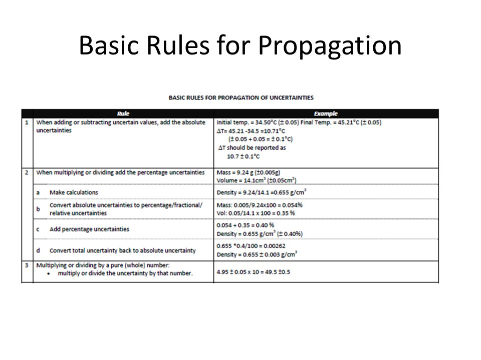 Basic Rules for Propagation