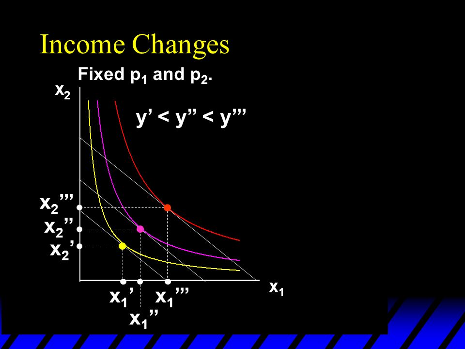 Income Changes Fixed p 1 and p 2. y < y < y x 1 x 2