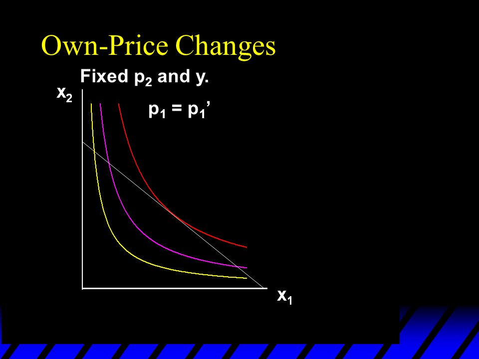 p 1 = p 1 Own-Price Changes Fixed p 2 and y.