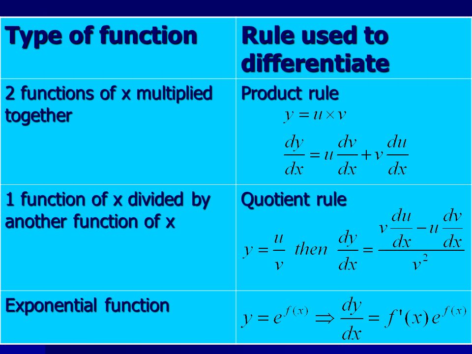 Type of function Rule used to differentiate 2 functions of x multiplied together Product rule 1 function of x divided by another function of x Quotien