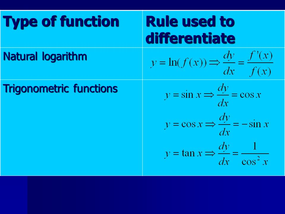 Type of function Rule used to differentiate Natural logarithm Trigonometric functions