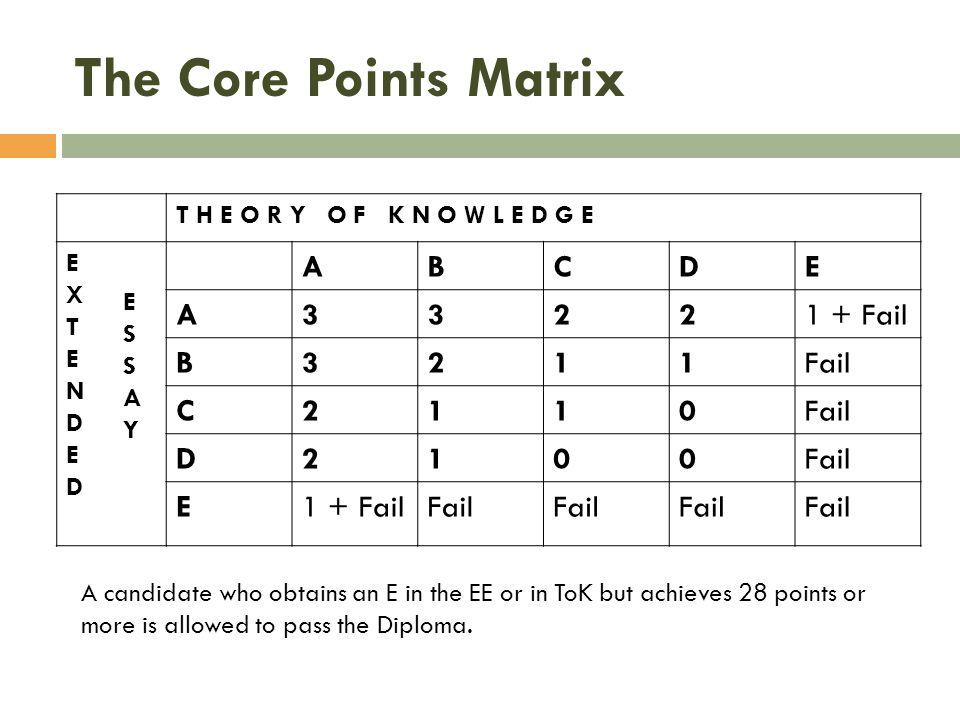 The Core Points Matrix T H E O R Y O F K N O W L E D G E EXTENDEDEXTENDED ESSAYESSAY ABCDE A33221 + Fail B3211Fail C2110 D2100 E1 + FailFail A candida