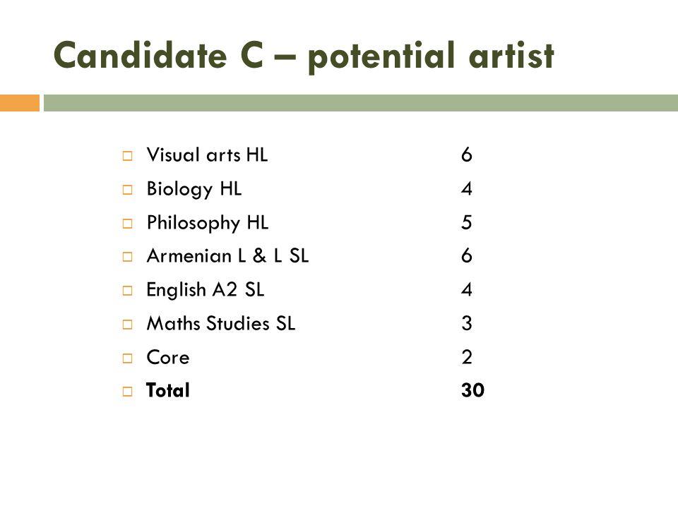 Candidate C – potential artist Visual arts HL 6 Biology HL4 Philosophy HL5 Armenian L & L SL6 English A2 SL4 Maths Studies SL3 Core2 Total30