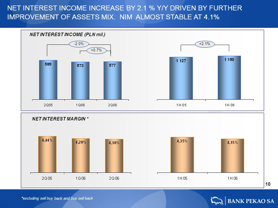 NET INTEREST MARGIN * NET INTEREST INCOME (PLN mil.) 10 -2.0% +0.7% NET INTEREST INCOME INCREASE BY 2.1 % Y/Y DRIVEN BY FURTHER IMPROVEMENT OF ASSETS MIX.