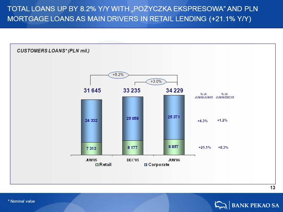 31 645 33 235 34 229 * Nominal value CUSTOMERS LOANS* (PLN mil.) 13 +8.2% +3.0% +21.1% +4.3% +1.2% +8.3% % ch JUN06/JUN05 % ch JUN06/DEC05 TOTAL LOANS UP BY 8.2% Y/Y WITH POŻYCZKA EKSPRESOWA AND PLN MORTGAGE LOANS AS MAIN DRIVERS IN RETAIL LENDING (+21.1% Y/Y)