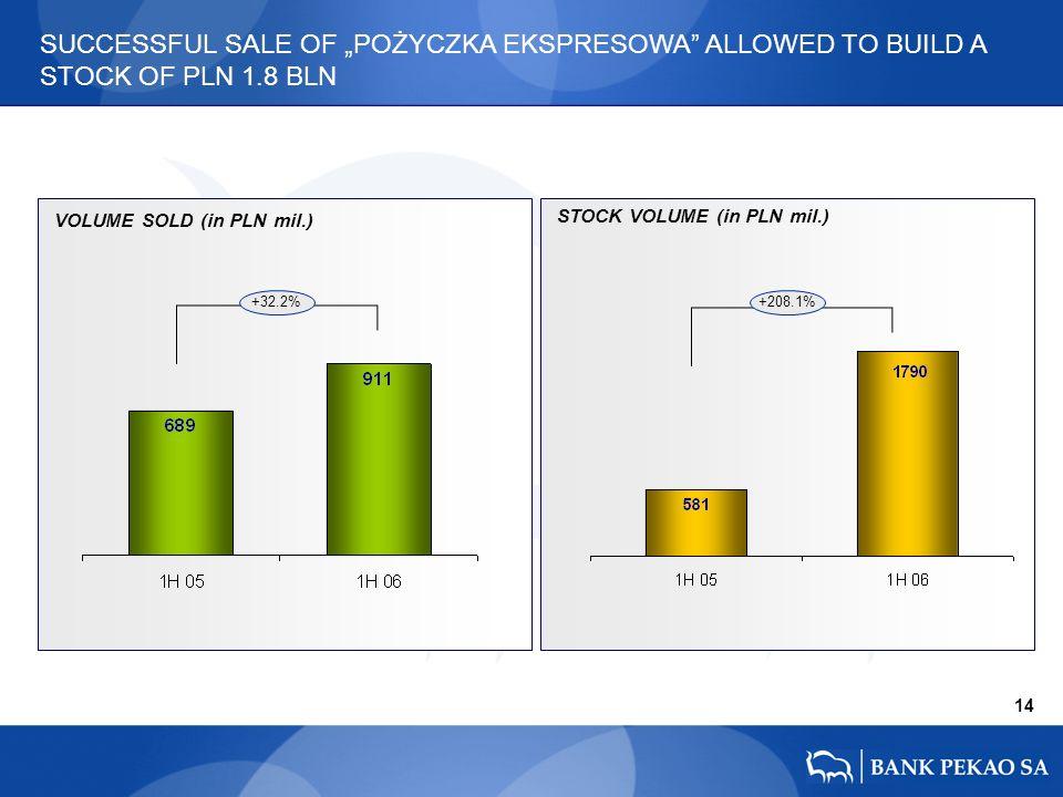 14 SUCCESSFUL SALE OF POŻYCZKA EKSPRESOWA ALLOWED TO BUILD A STOCK OF PLN 1.8 BLN STOCK VOLUME (in PLN mil.) VOLUME SOLD (in PLN mil.) +32.2%+208.1%