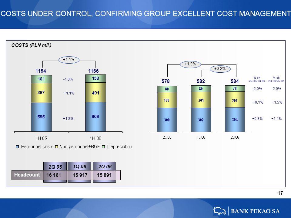 17 COSTS (PLN mil.) -2.0% +0.8% +0.1% 578 582 584 -2.0% +1.4% +1.5% 2Q 05 1Q 06 Headcount 16 161 15 917 15 891 COSTS UNDER CONTROL, CONFIRMING GROUP EXCELLENT COST MANAGEMENT 2Q 06 -1.8% +1.8% +1.1% 1154 1166 +1.1% +1.0% +0.2% % ch 2Q 06/1Q 06 % ch 2Q 06/2Q 05