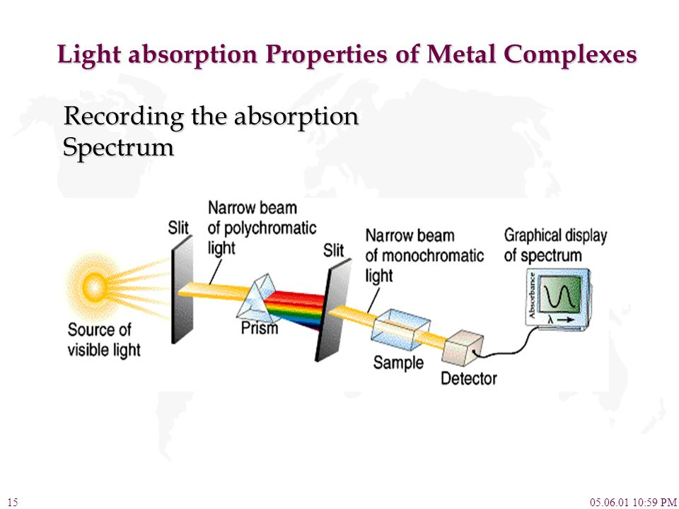 05.06.01 10:59 PM15 Light absorption Properties of Metal Complexes Recording the absorption Spectrum