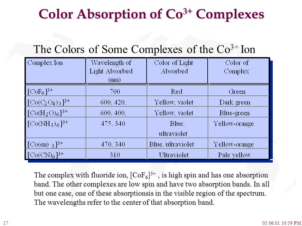 05.06.01 10:59 PM17 Color Absorption of Co 3+ Complexes The Colors of Some Complexes of the Co 3+ Ion The complex with fluoride ion, [CoF 6 ] 3+, is h