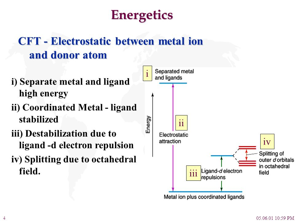 05.06.01 10:59 PM4 Energetics CFT - Electrostatic between metal ion and donor atom i) Separate metal and ligand high energy ii) Coordinated Metal - li
