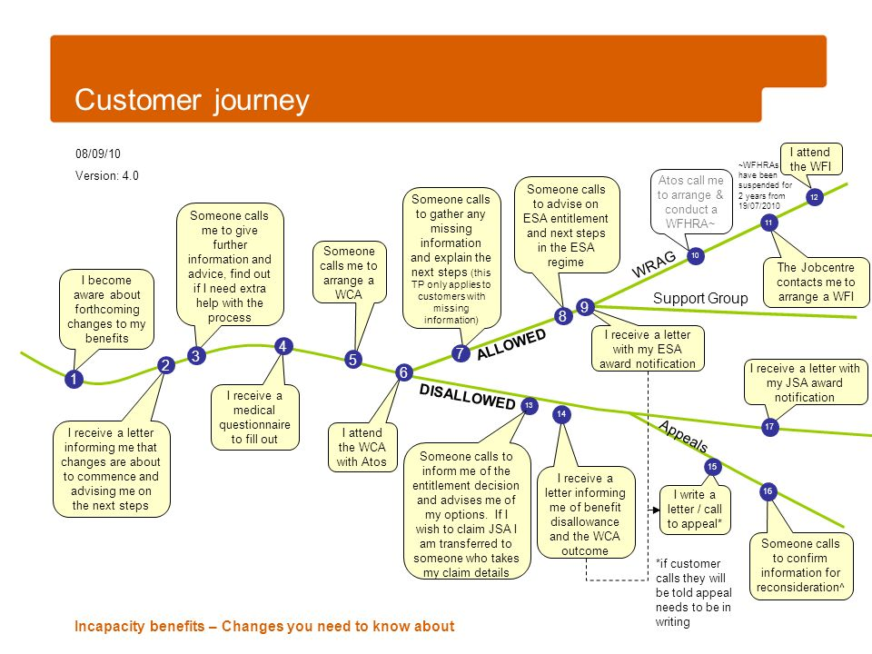 Incapacity benefits – Changes you need to know about Customer journey Someone calls me to give further information and advice, find out if I need extr