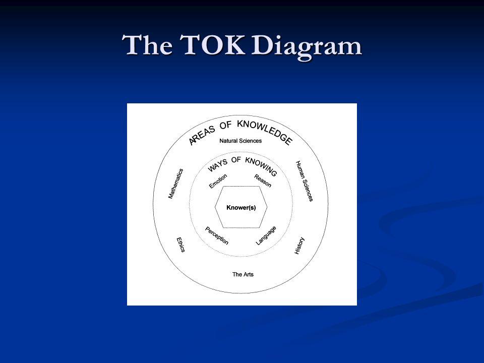 The TOK Diagram